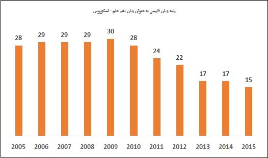 Persian jumps two spots in world science language ranking