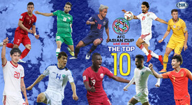 Sardar Azmoun among top 10 players in 2nd round of Asian Cup