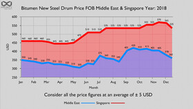 Oil, bitumen price future